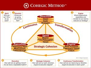 CohegicMethod_Diagram_2015_01_24-2