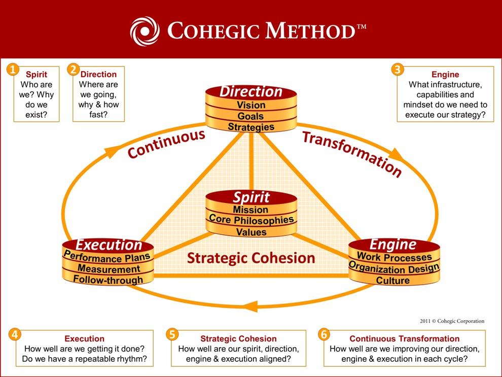 Cohegic Method